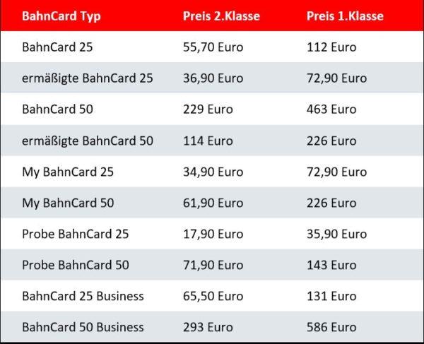 Deutsche Bahn: BahnCard verbilligt sich am 1. Februar um rund zehn Prozent