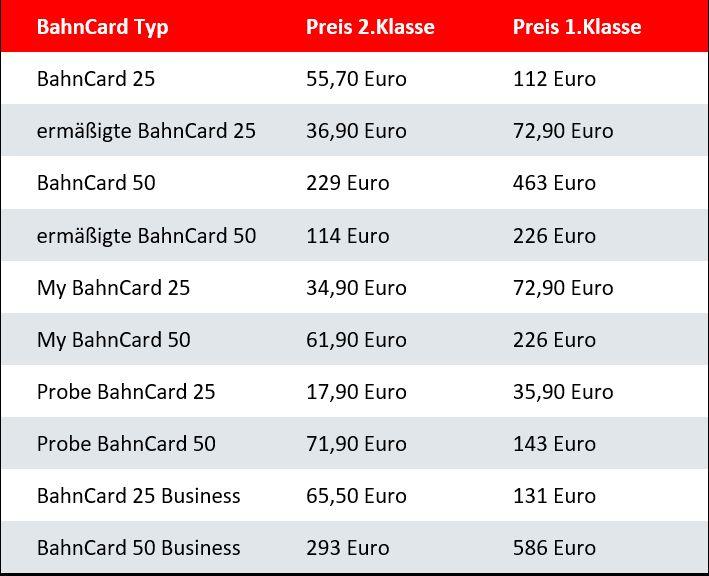 Jetzt verfügbar: BahnCard ab sofort zehn Prozent billiger zu haben