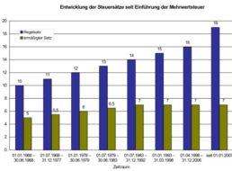 Konjunkturhilfe: Mehrwertsteuer sinkt von 19 auf 16 Prozent