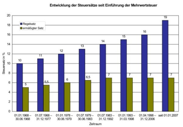 Konjunkturhilfe: Bund senkt Mehrwertsteuer um drei Prozentpunkte