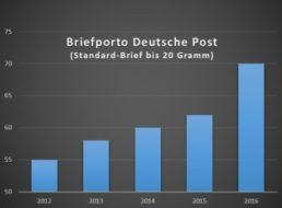 Kein Scherz: Briefporto steigt am 1. April um 14 Prozent