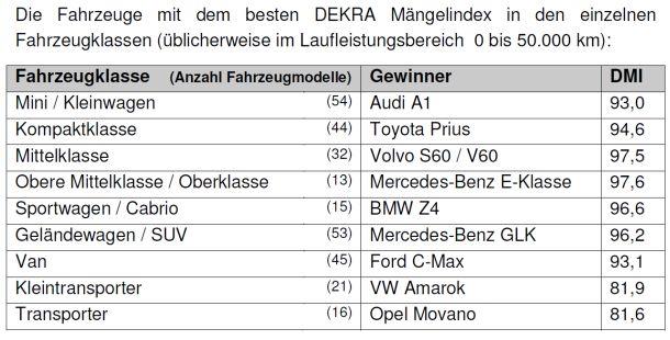 Dekra Gebrauchtwagenreport 2015 Top-Liste