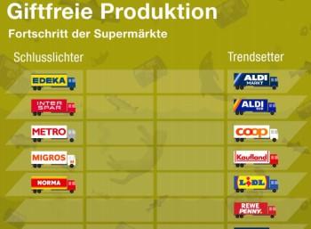 Greenpeace: Lob für Discounter-Klamotten von Aldi, Lidl & Co.