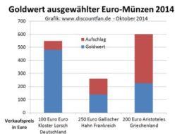 Goldmünzen: Vorsicht vor Goldeuros aus dem Ausland