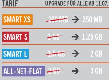 Lidl: Sechs GByte Daten & Allnet-Flat für 19,99 Euro