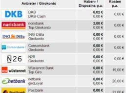 Postbank: Abschied vom Gratis-Girokonto, Konkurrenz bietet Alternativen