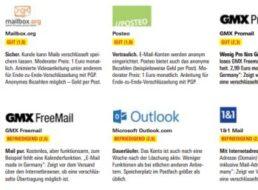 Stiftung Warentest: E-Mail-Providertest als PDF zum Gratis-Download